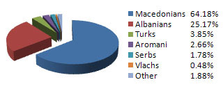 Macedonia population