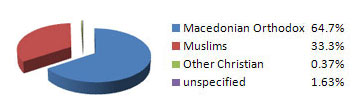 Religions in Macedonia